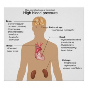 main_complications_of_high_blood_pressure_chart